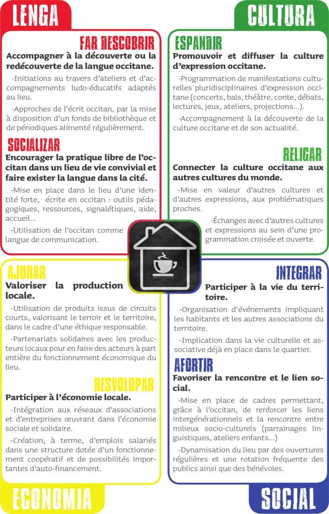 4 Axes du projet Estancabra